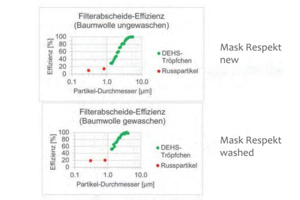 Washtest of the Swiss Army universal Swiss Made Hygiene Mask