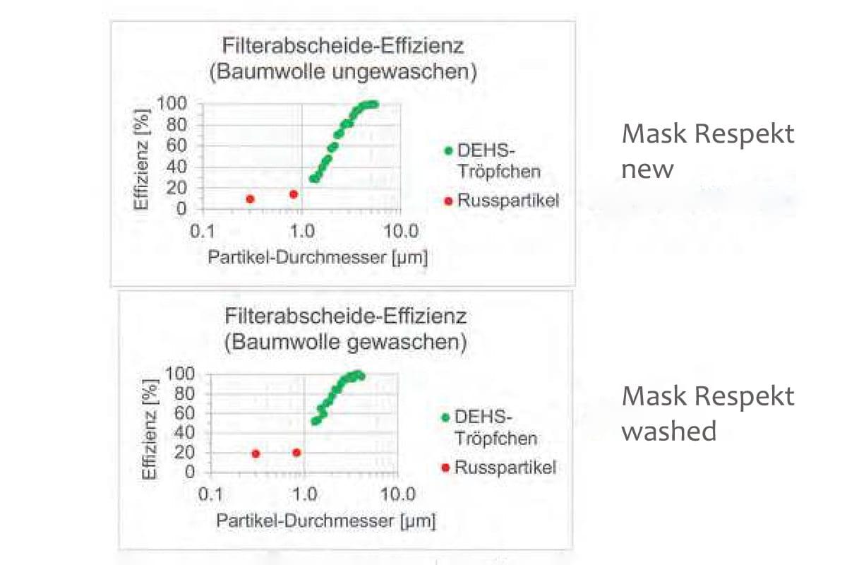 Washtest of the Swiss Army universal Swiss Made Hygiene Mask
